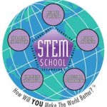 STEMfuture